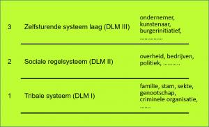 Het Drie Lagen Model: Laag 1: Het tribale systeem (waartoe gerekend kunnen worden o.a. familie, stammen, sekte, genootschappen, criminele organisaties, etc.) Laag 2: Het sociale regelsysteem (waartoe behoren o.a. overheden, grote bedrijven, de politiek,  etc.) Laag 3: De zelfsturende systeemlaag waartoe behoren o.a. ondernemer, kunstenaar, burgerinitiatief,  etc.)